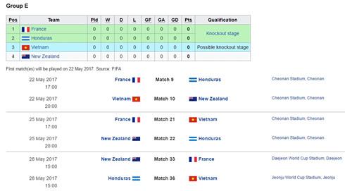 Lần đầu tiên trong lịch sử được tham dự World Cup: U20 Việt Nam nằm trong bảng