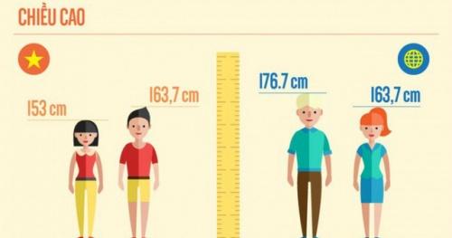 Nam giới và nữ giới Việt Nam lần lượt đứng thứ 19 và 13 trong số những quốc gia có chiều cao thấp nhất thế giới (17/5/2018)