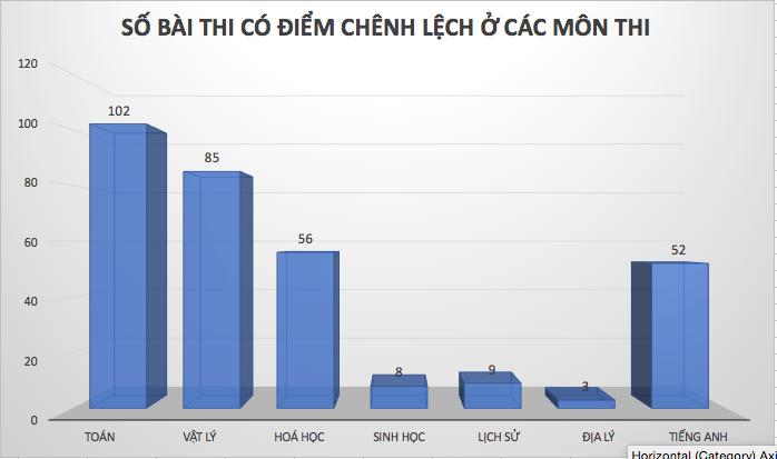 Kết quả chi tiết điểm thi THPT quốc gia 2018 tỉnh Cà Mau
