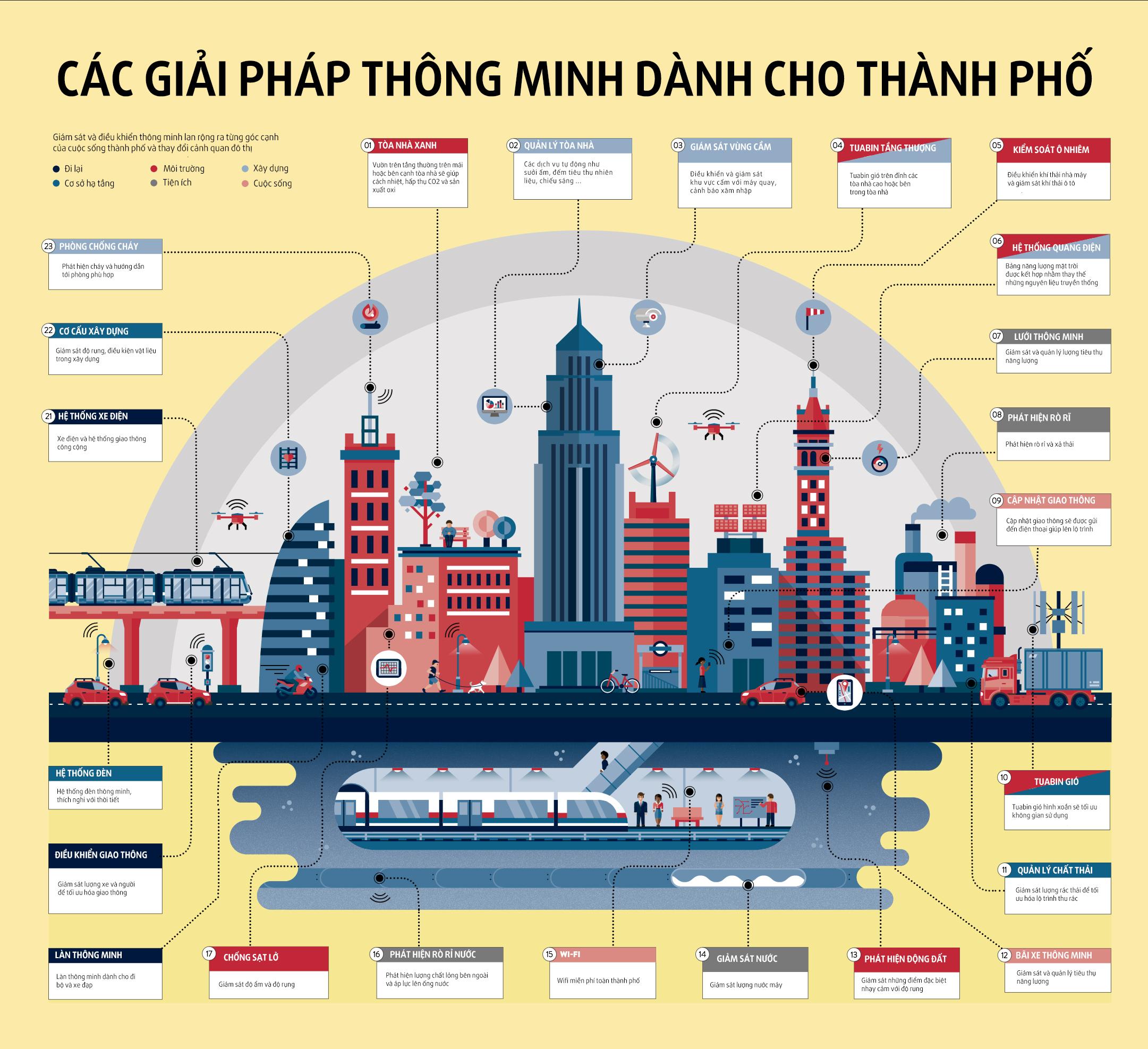 Xây dựng Thành phố thông minh như thế nào để có thể kết nối và phát triển Chính phủ điện tử (22/9/2018)