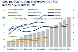 Từ tăng trưởng tín dụng thấp – nghĩ về sức bật của nền kinh tế (9/10/2019)