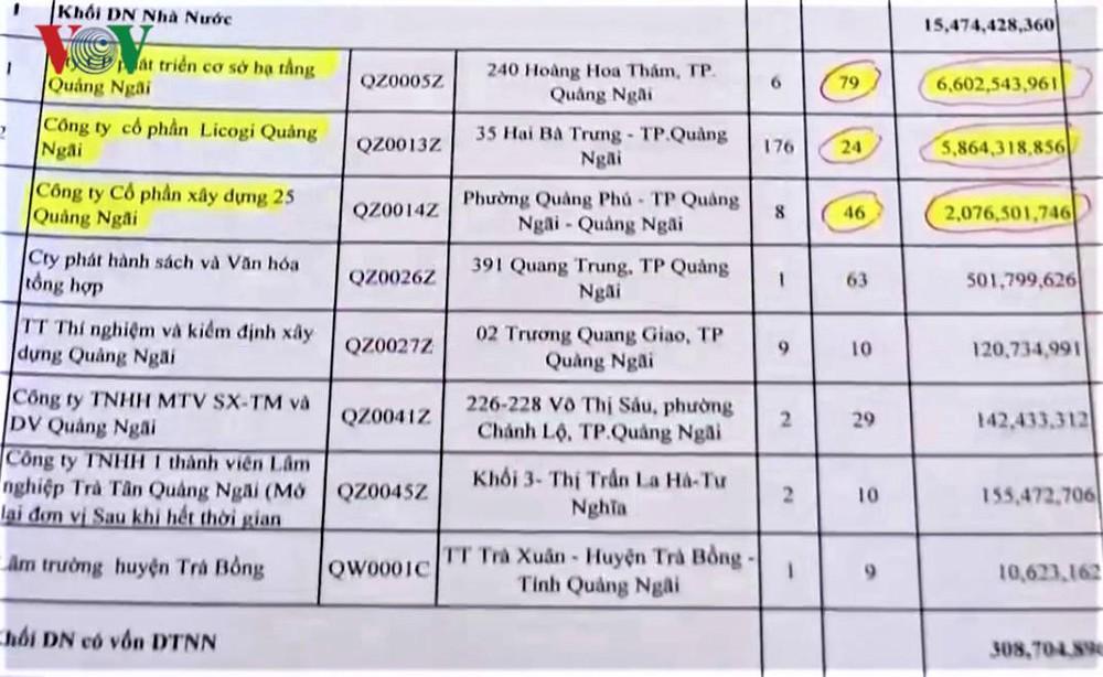 Quảng Nam, Quảng Ngãi: Những khó khăn trong xử lý tình trạng nợ bảo hiểm xã hội (27/11/2019)