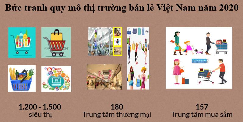 Thị trường bán lẻ Việt Nam: Cuộc đua giành thị phần (16/4/2019)