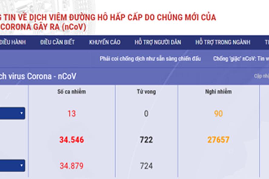 THỜI SỰ 12H TRƯA 8/2/2020: Bộ Y tế ra mắt Trang thông tin, ứng dụng điện tử về dịch bệnh nCoV.