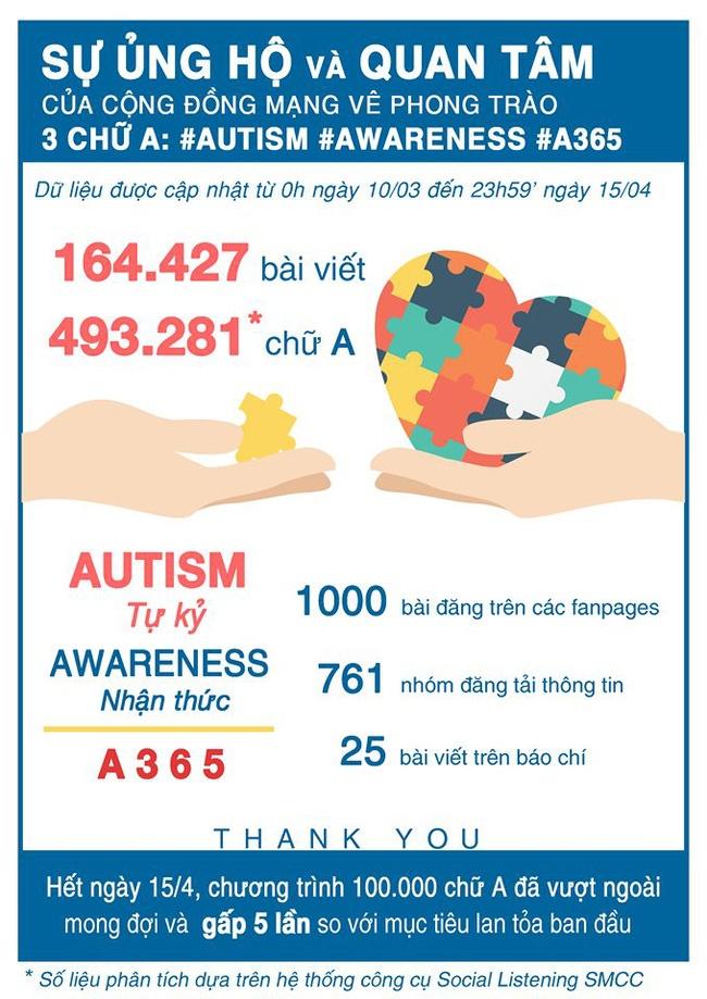 """Chương trình """"100.000 chữ A ủng hộ trên Facebook""""- Lan tỏa nhận thức đúng về tự kỷ trong cộng đồng (19/4/2020)"""