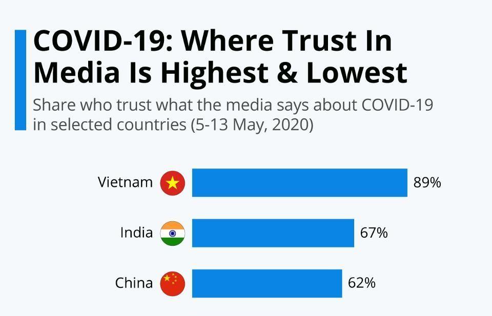 THỜI SỰ 12H TRƯA 22/5/2020: Việt Nam đứng đầu thế giới về mức tín nhiệm truyền thông liên quan đến đưa tin về dịch COVID-19