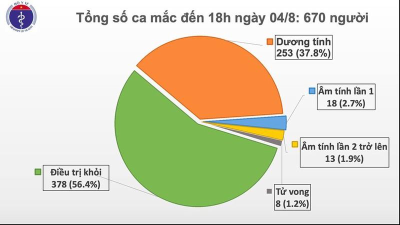 THỜI SỰ 18H CHIỀU 4/8/2020: Nước ta ghi nhận thêm 18 ca mắc mới COVID-19, nâng tổng số ca mắc lên con số 670.