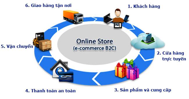 Nâng cao hiệu quả website thương mại điện tử - hướng đi cho công tác xúc tiến thương mại. (18/3/2016)