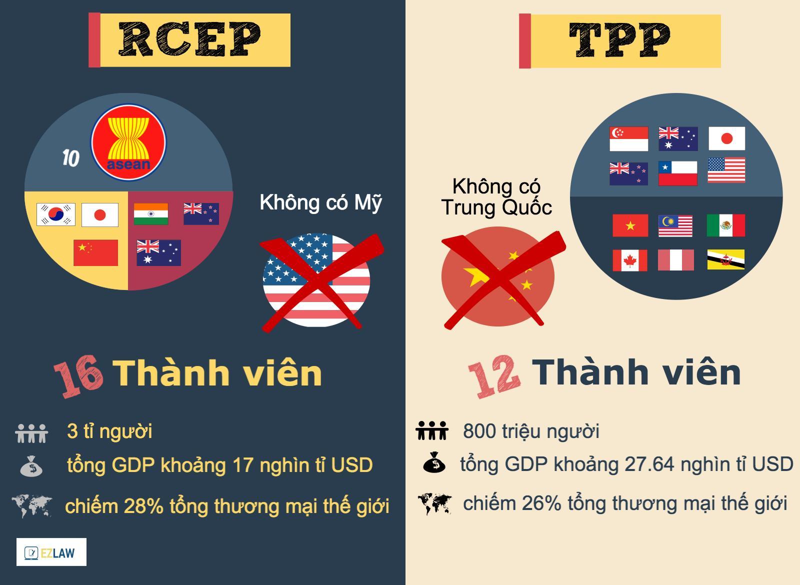 Hiệp định đối tác kinh tế toàn diện khu vực RCEP liệu có thể thay thế Hiệp định Đối tác xuyên Thái Bình Dương TPP? (27/2/2017)