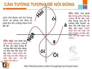 Cách phát âm đúng các dấu hỏi, dấu ngã trong tiếng Việt (4/8/2019)