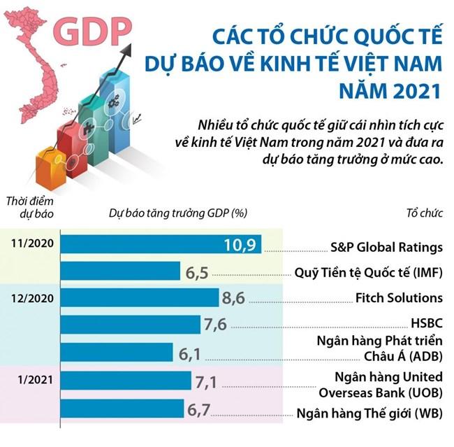 Tăng trưởng kinh tế 2021 - Các kịch bản với nhiều