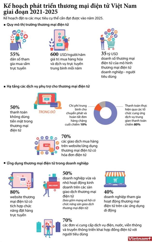 Nhận diện triển vọng thương mại điện tử Việt Nam qua