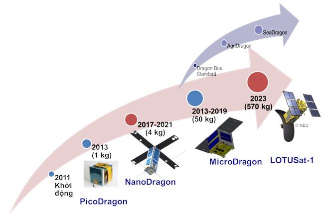 Làm chủ công nghệ chế tạo vệ tinh - Việt Nam hiện thực hoá giấc mơ chinh phục vũ trụ (04/09/2021)